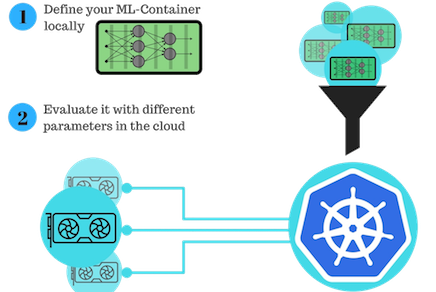 Automating deep learning with Kubernetes